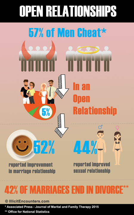 What open marriage how saves relationships